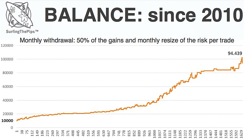Monthly withdrawal: 50% of the gains and monthly resize of the risk per trade
